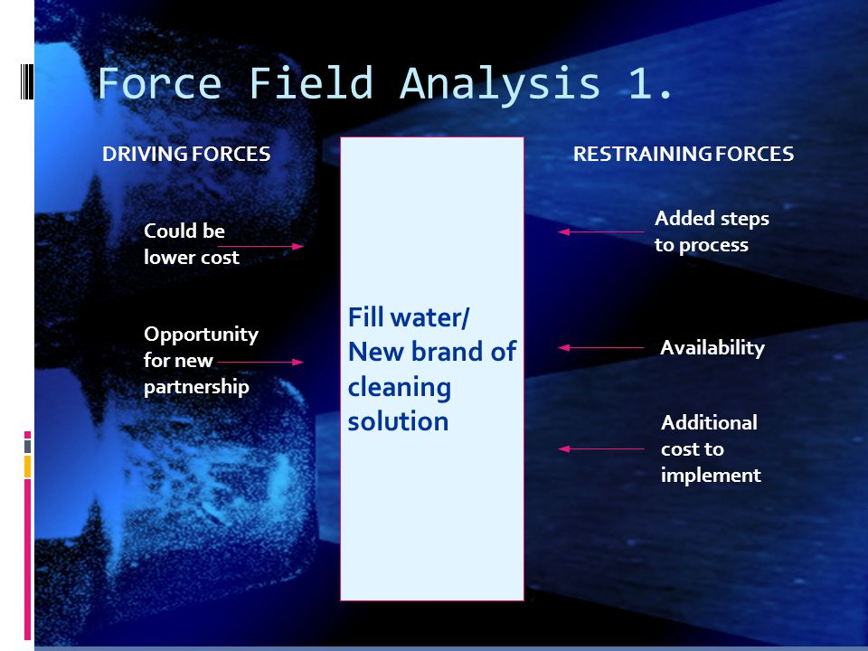 Force Field Analysis 1. Fill water/ New brand of cleaning solution