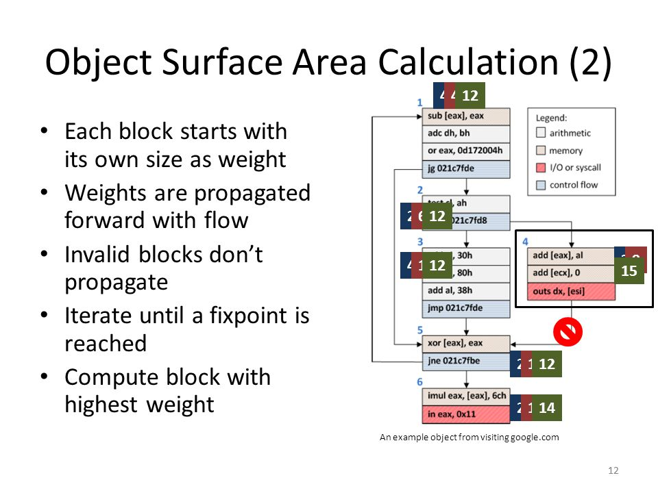Object Surface Area Calculation (2)