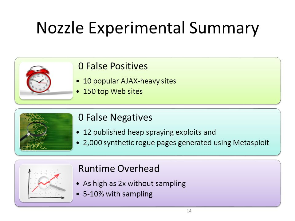 Nozzle Experimental Summary