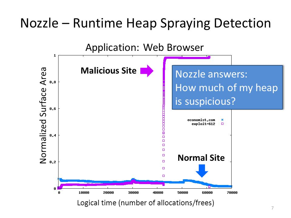 Nozzle – Runtime Heap Spraying Detection