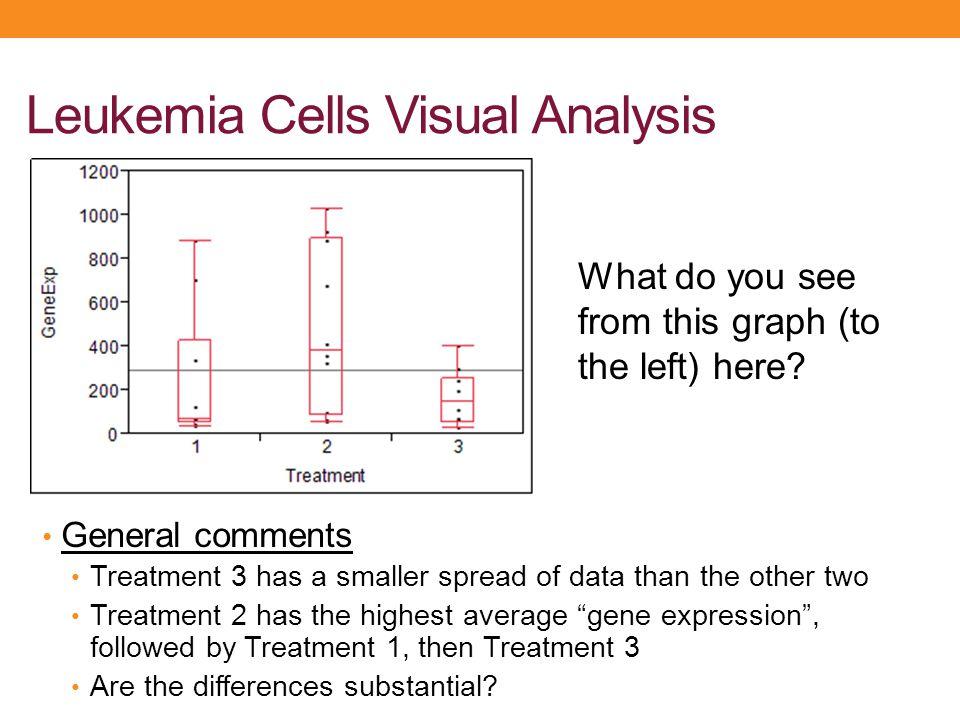 Leukemia Cells Visual Analysis