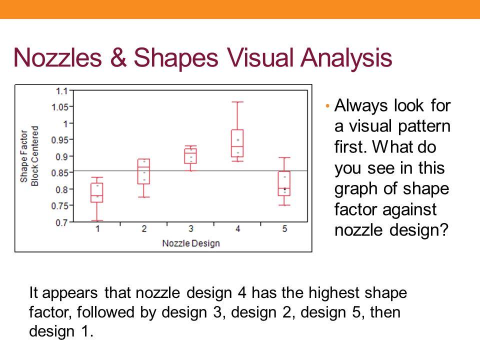 Nozzles & Shapes Visual Analysis
