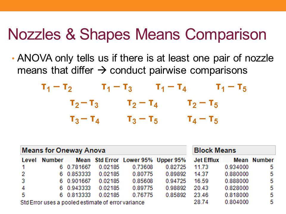 Nozzles & Shapes Means Comparison