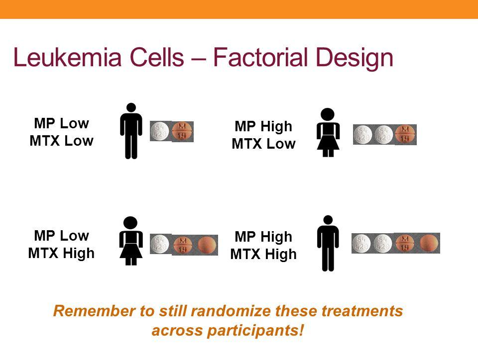 Leukemia Cells – Factorial Design