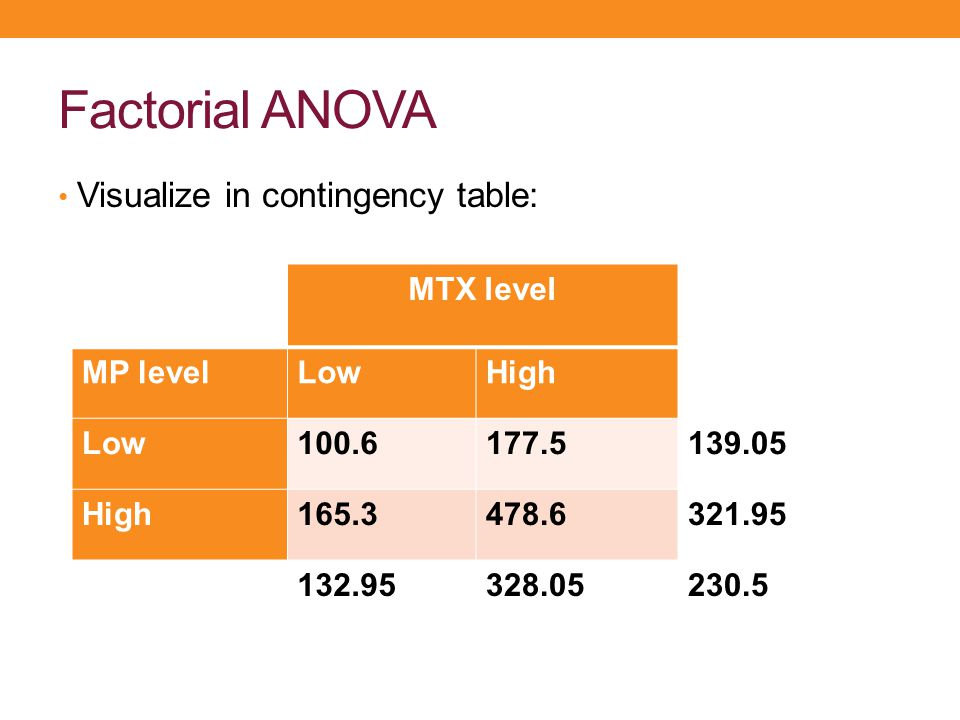 Factorial ANOVA Visualize in contingency table: MTX level MP level Low