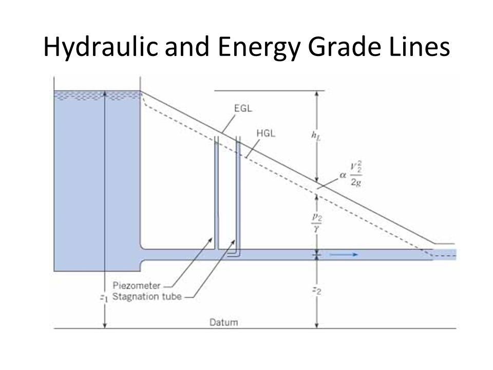 Hydraulic and Energy Grade Lines