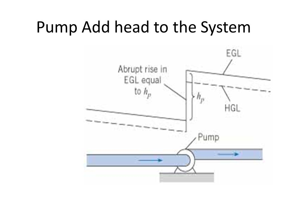 Pump Add head to the System