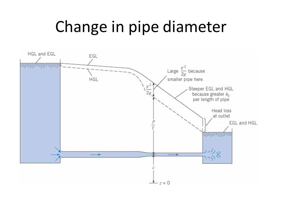 Change in pipe diameter