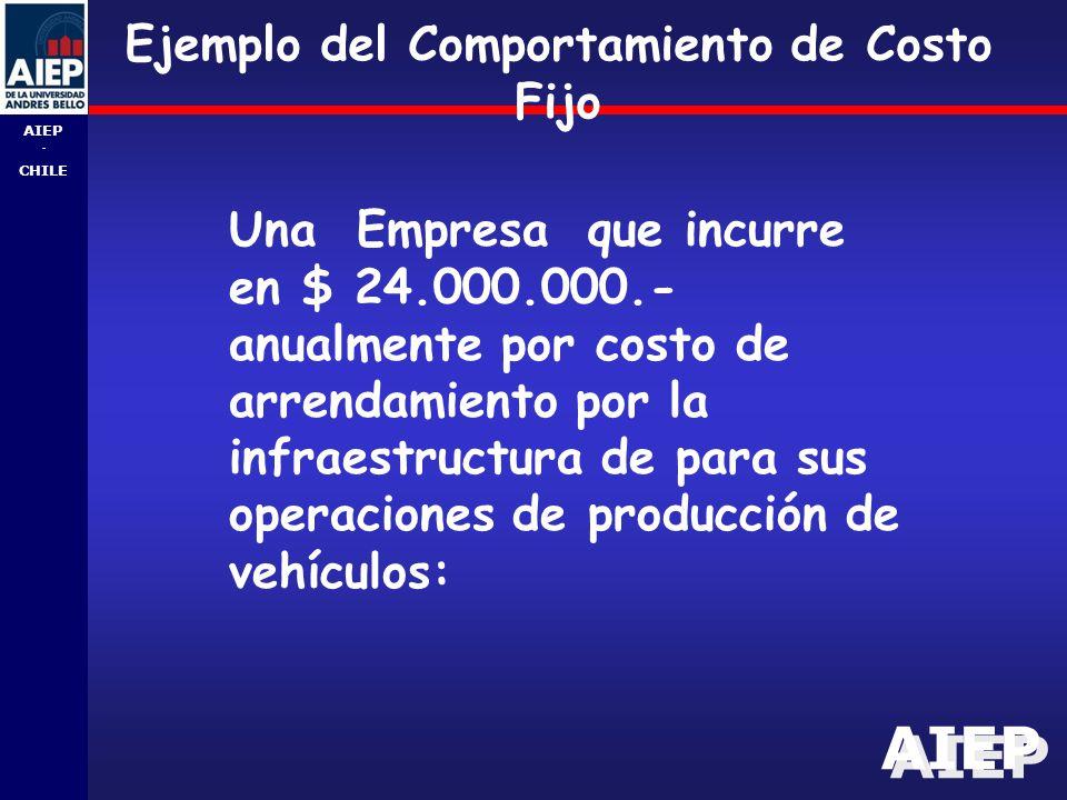 Ejemplo del Comportamiento de Costo Fijo