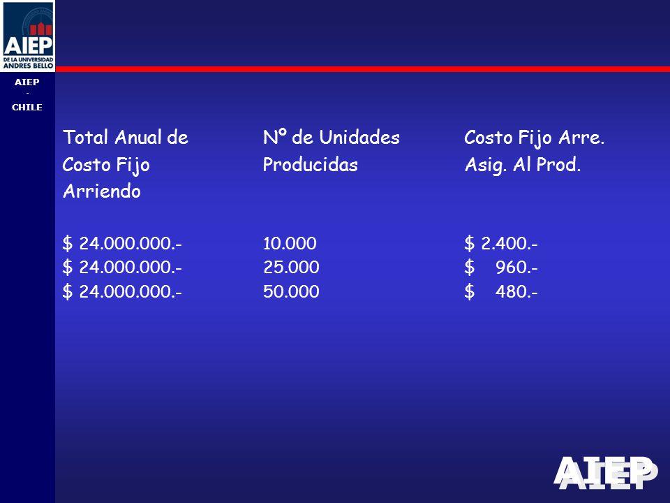 Total Anual de Nº de Unidades Costo Fijo Arre.