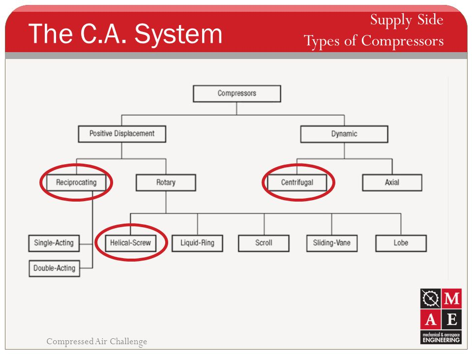 The C.A. System Supply Side Types of Compressors