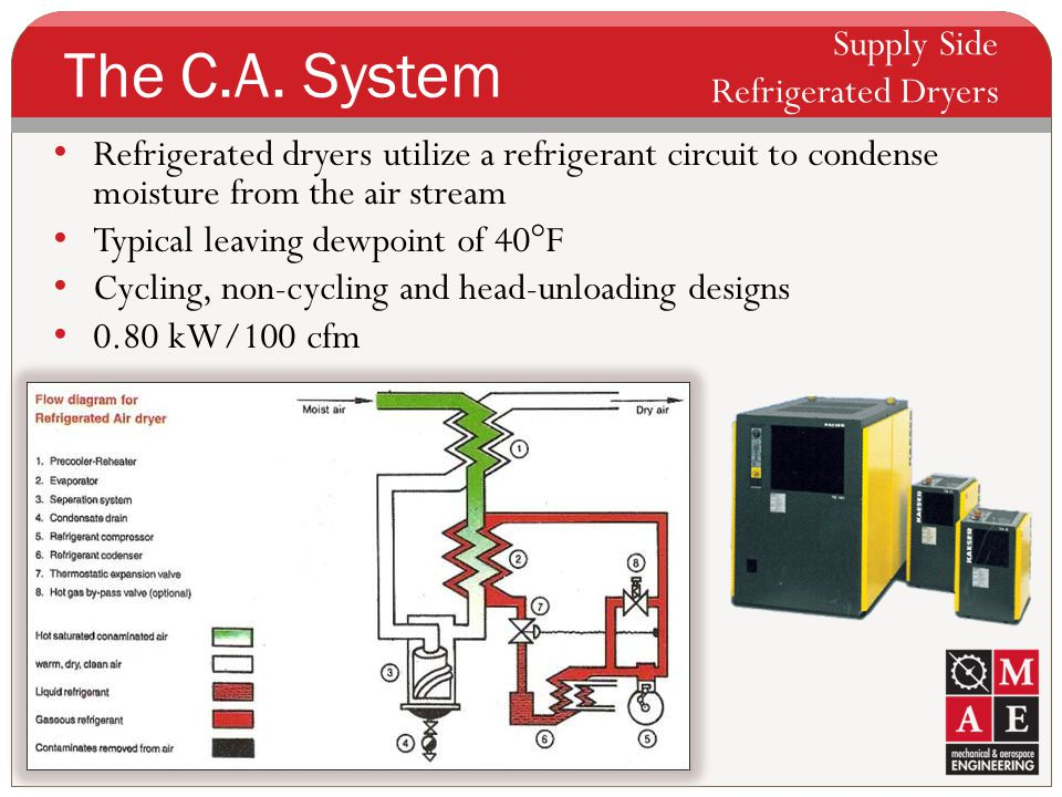 The C.A. System Supply Side Refrigerated Dryers