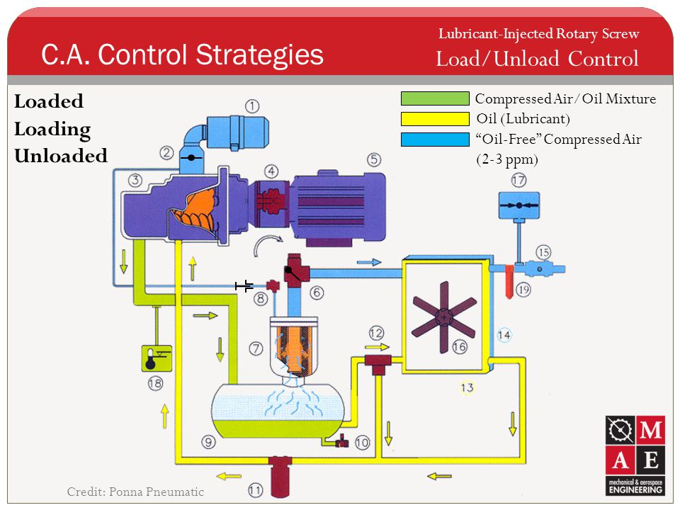 C.A. Control Strategies Load/Unload Control Loaded Loading Unloaded