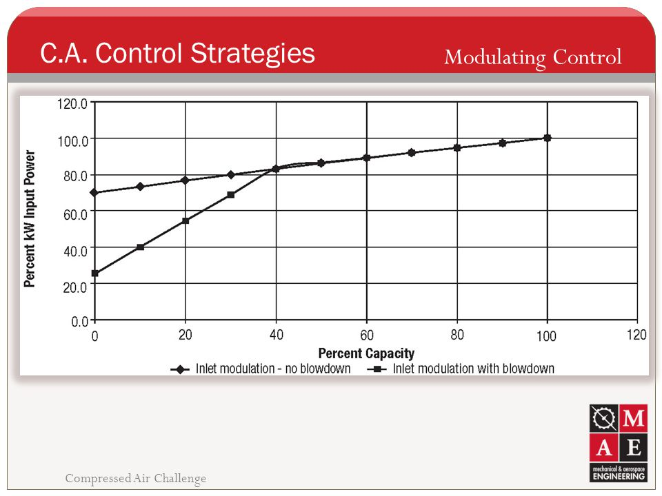 C.A. Control Strategies Modulating Control Compressed Air Challenge