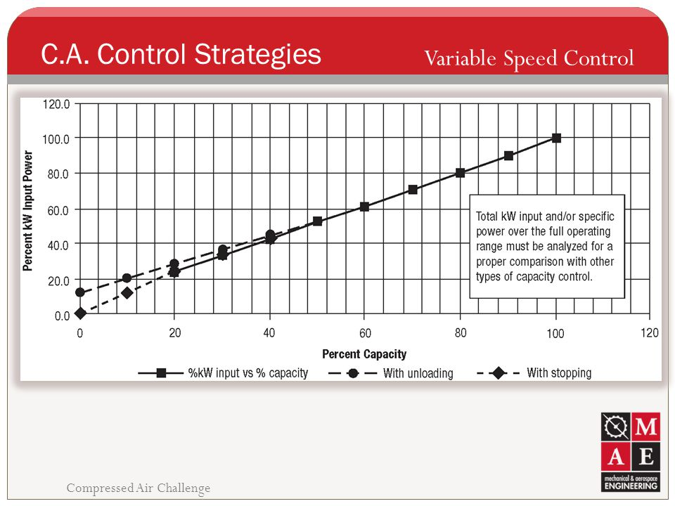 C.A. Control Strategies Variable Speed Control