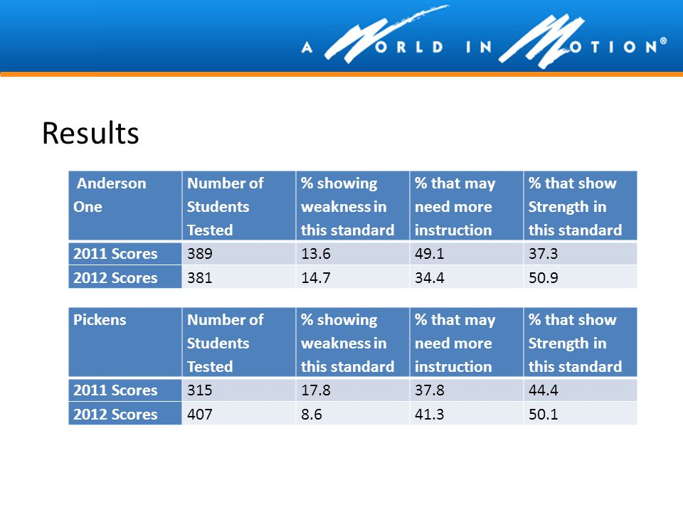 Results Anderson One Number of Students Tested