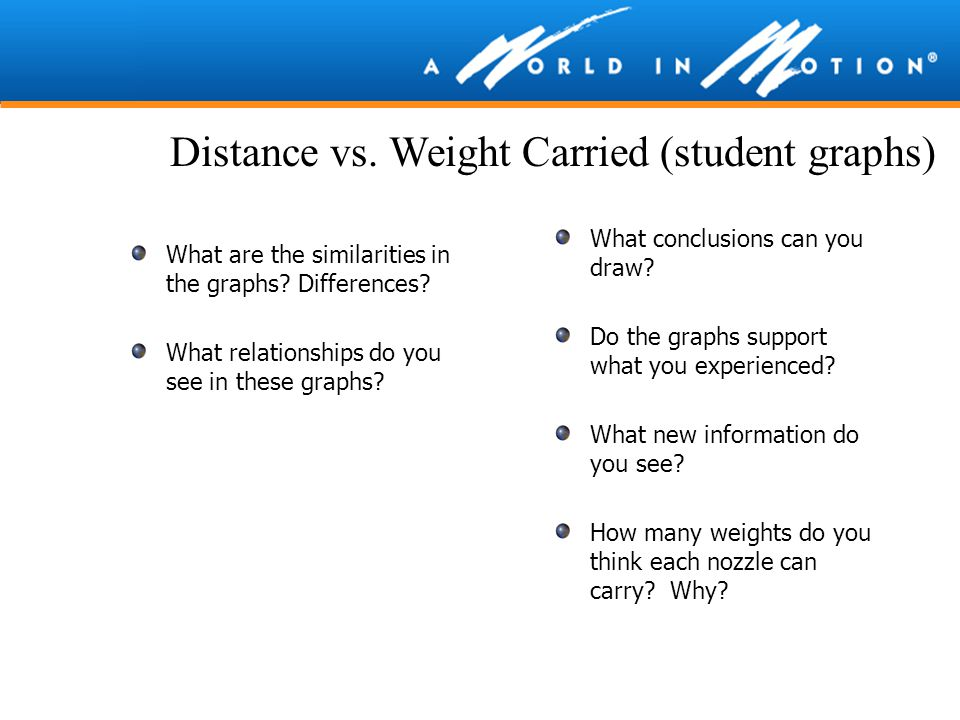 Distance vs. Weight Carried (student graphs)