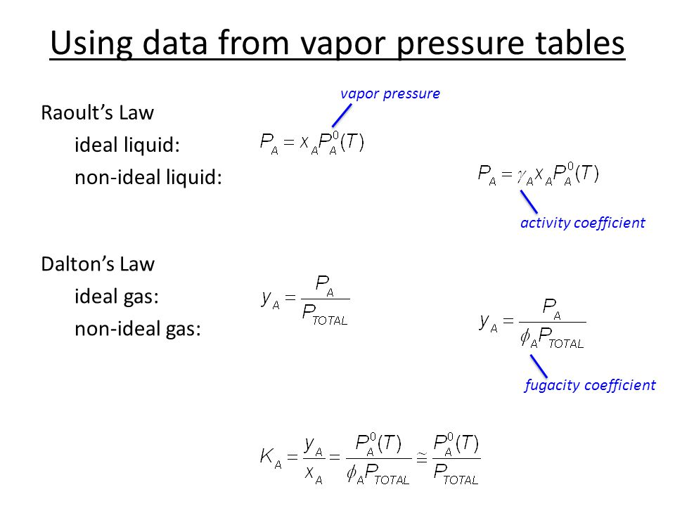 Using data from vapor pressure tables