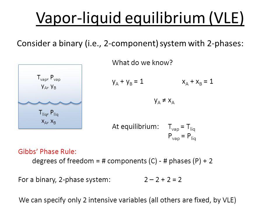 Vapor-liquid equilibrium (VLE)