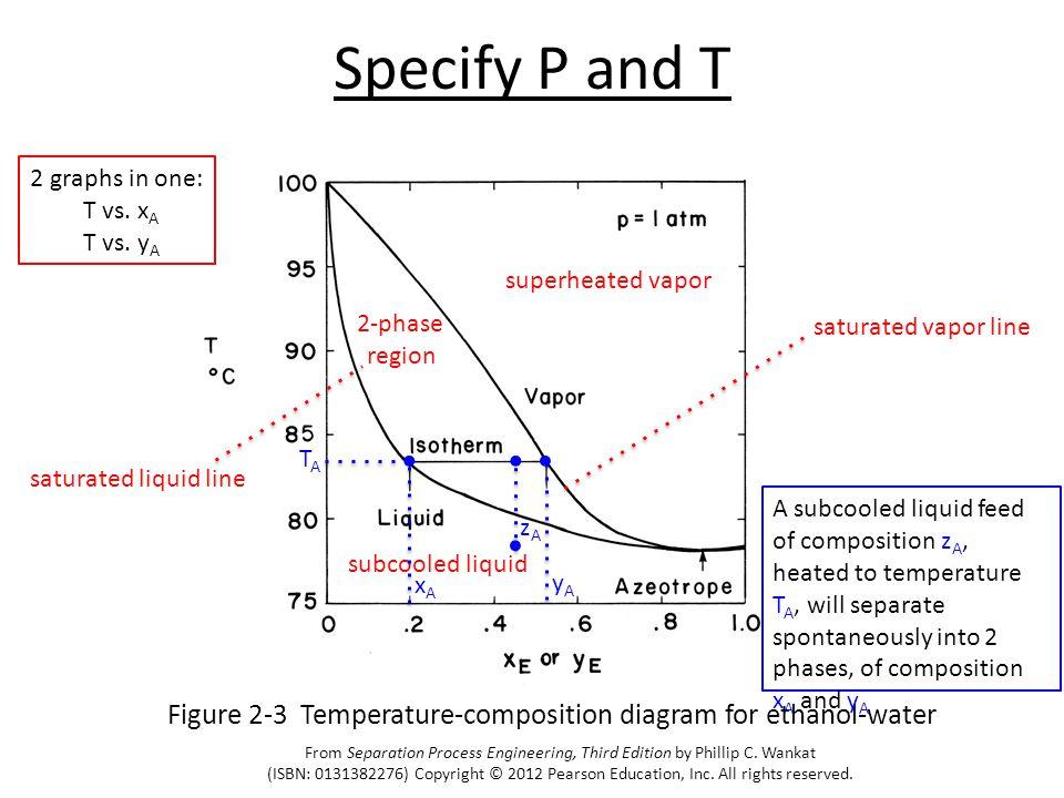 Specify P and T 2 graphs in one: T vs. xA. T vs. yA. superheated vapor. subcooled liquid. 2-phase.