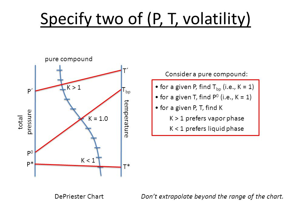 Specify two of (P, T, volatility)