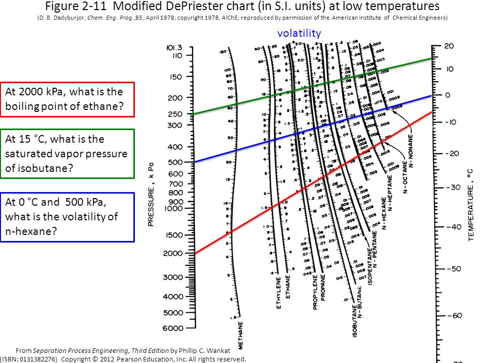 Figure 2-11 Modified DePriester chart (in S. I