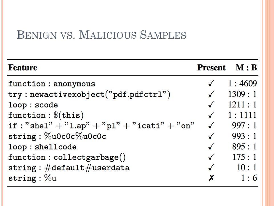 Benign vs. Malicious Samples