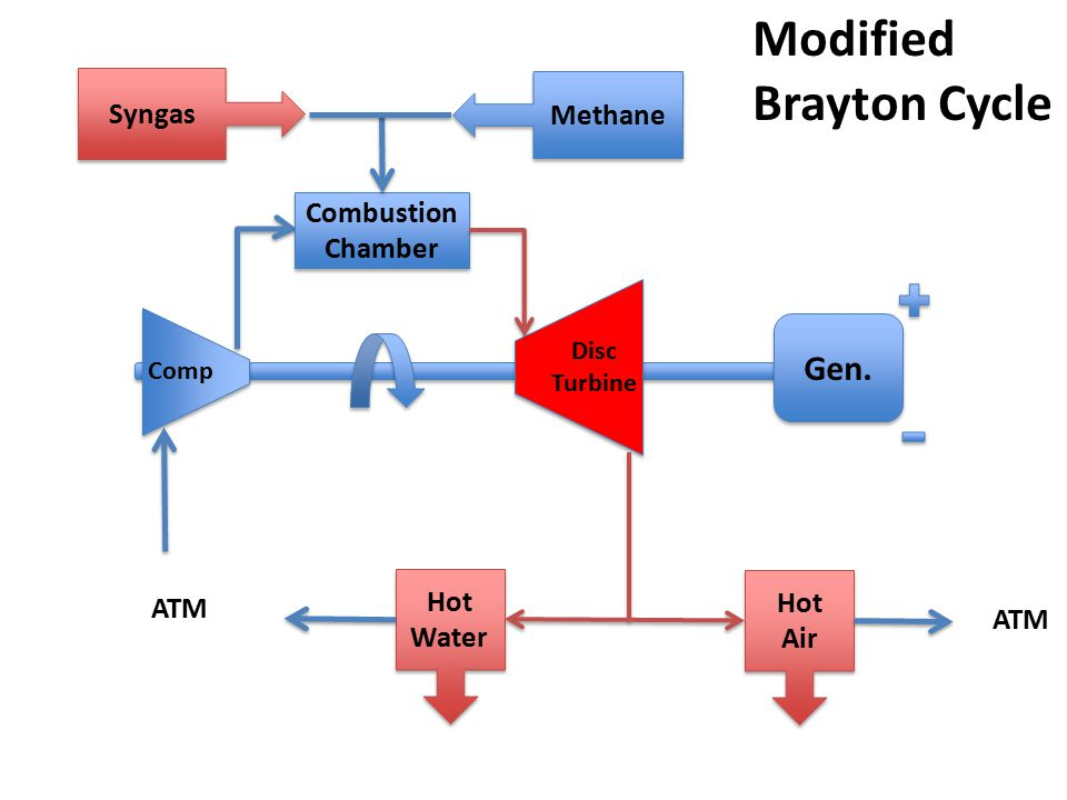Modified Brayton Cycle Gen. Syngas Methane Combustion Chamber