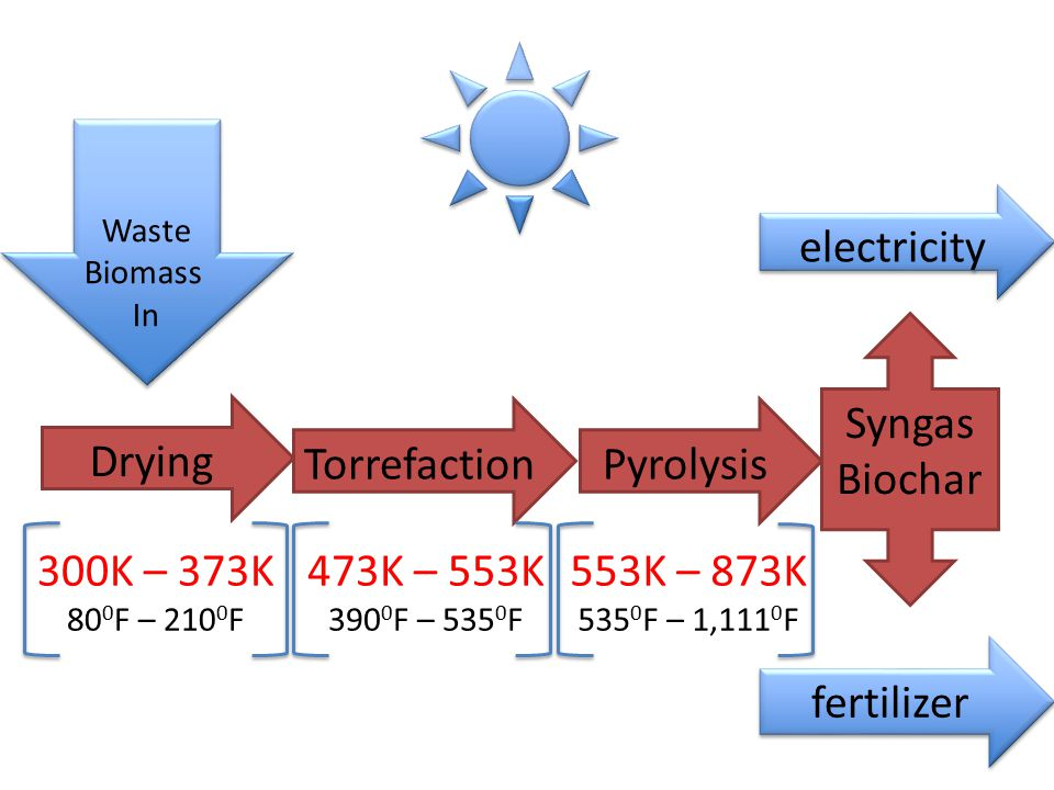 electricity Syngas Biochar Drying Torrefaction Pyrolysis 300K – 373K