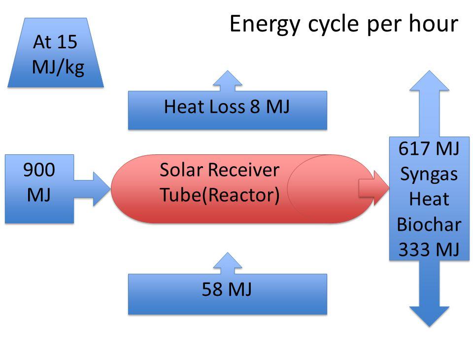 Energy cycle per hour At 15 MJ/kg Heat Loss 8 MJ 617 MJ