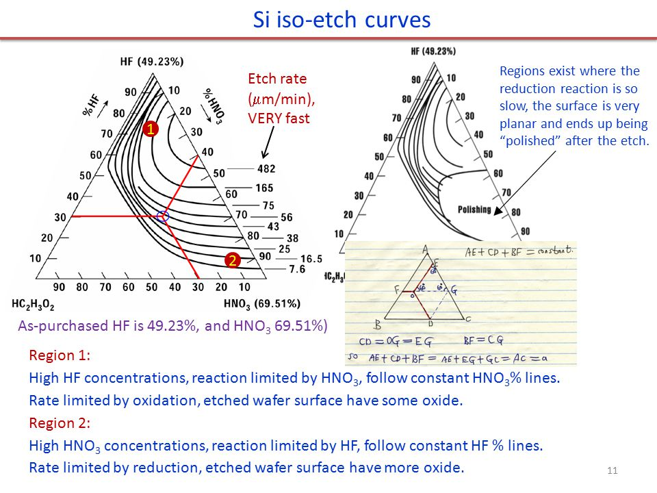 Si iso-etch curves Etch rate (m/min), VERY fast 1 2