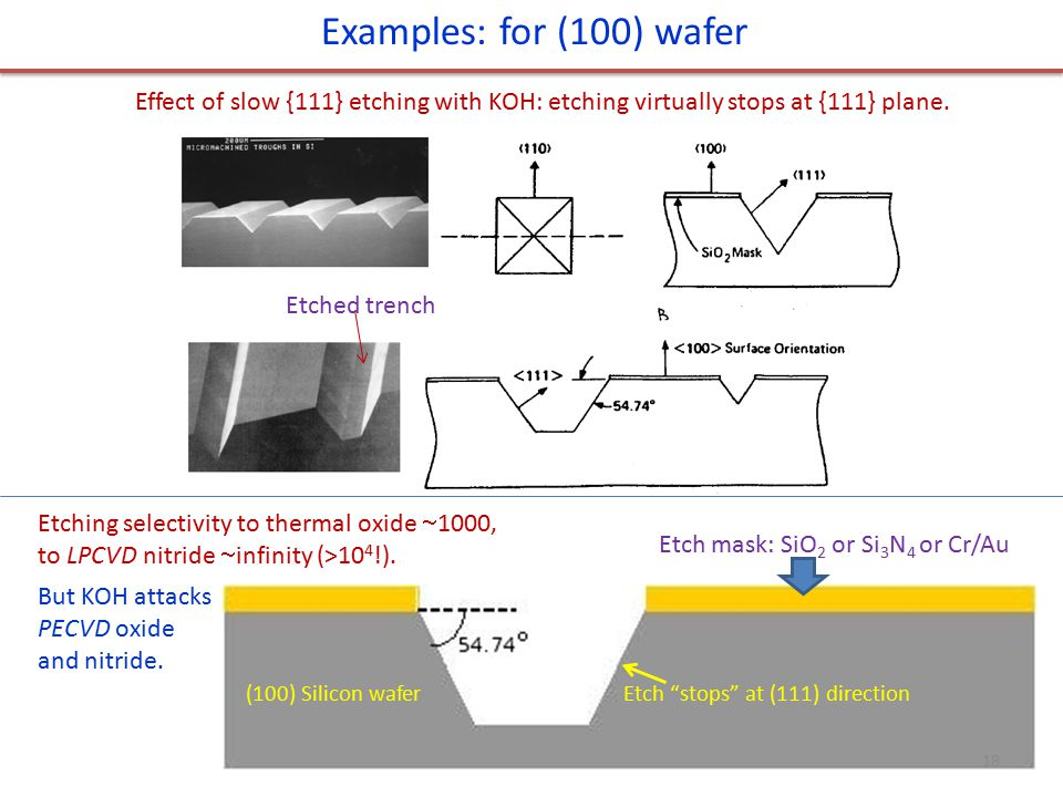 Examples: for (100) wafer Effect of slow {111} etching with KOH: etching virtually stops at {111} plane.