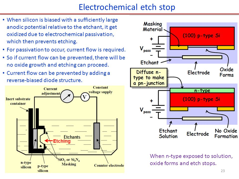 Electrochemical etch stop