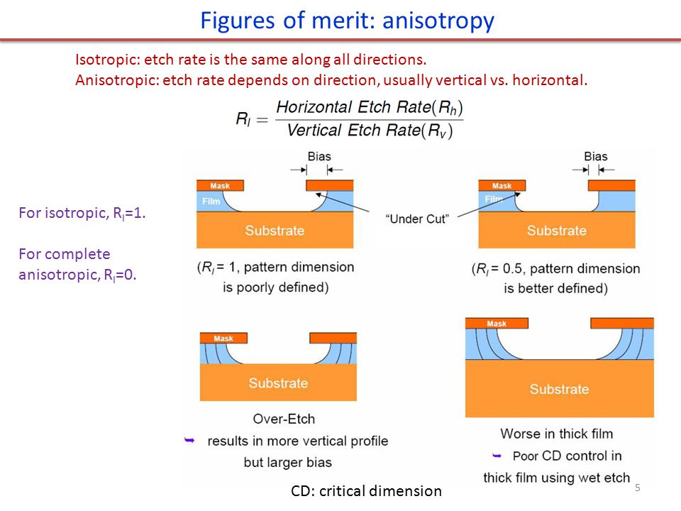 Figures of merit: anisotropy