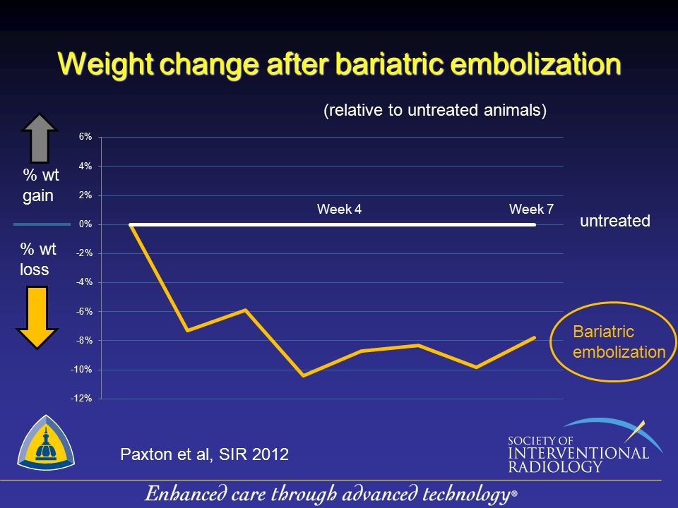 Weight change after bariatric embolization