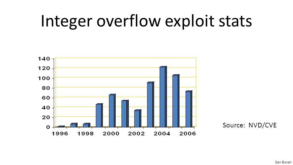 Integer overflow exploit stats