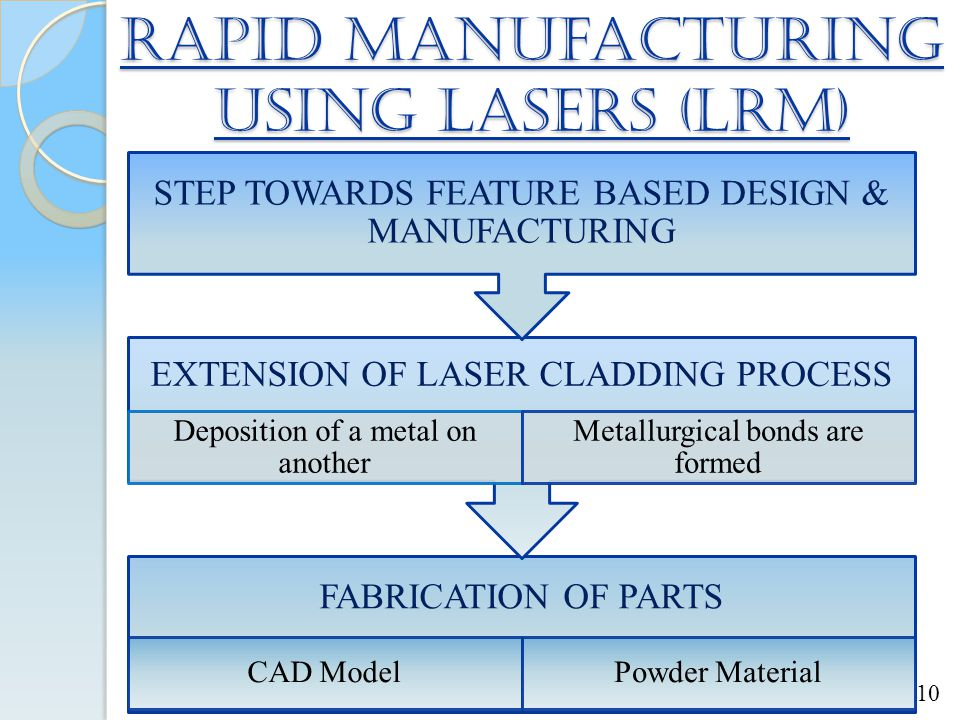 Rapid manufacturing using lasers (LRM)