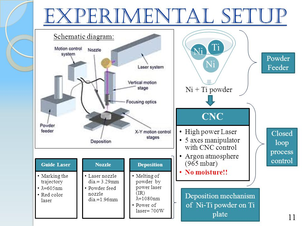 Experimental setup CNC Ti Ni Schematic diagram: Powder Feeder