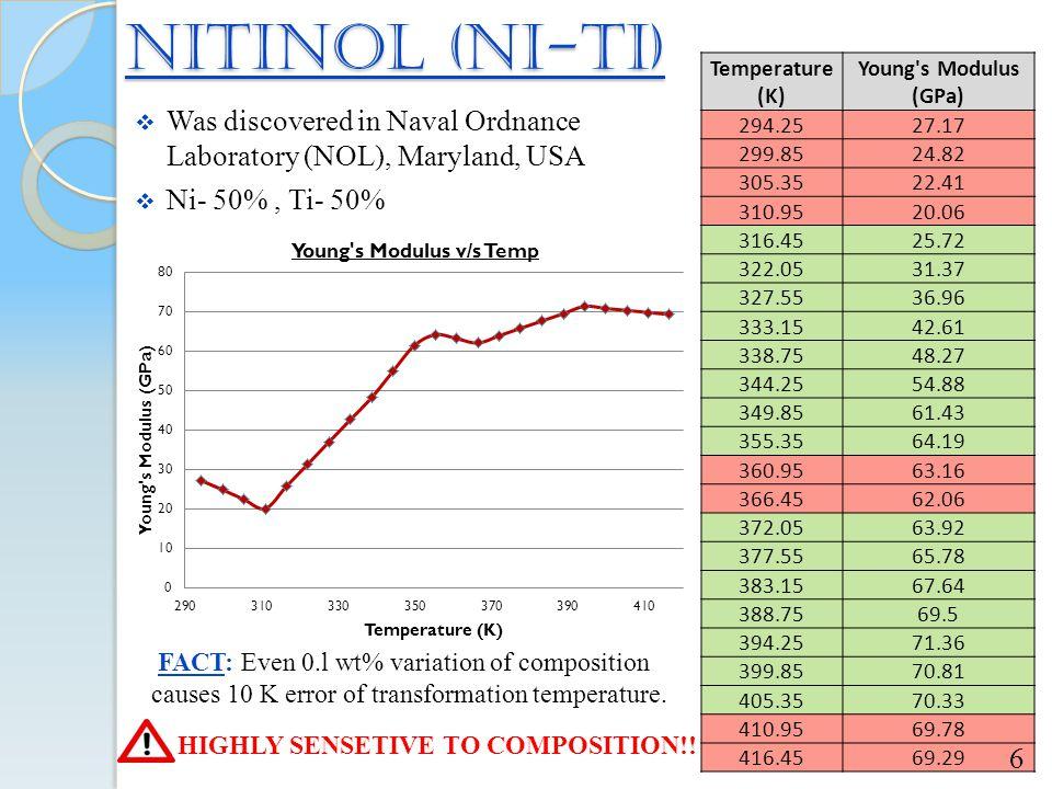 NITINOL (Ni-Ti) Temperature (K) Young s Modulus (GPa) 294.25. 27.17. 299.85. 24.82. 305.35. 22.41.
