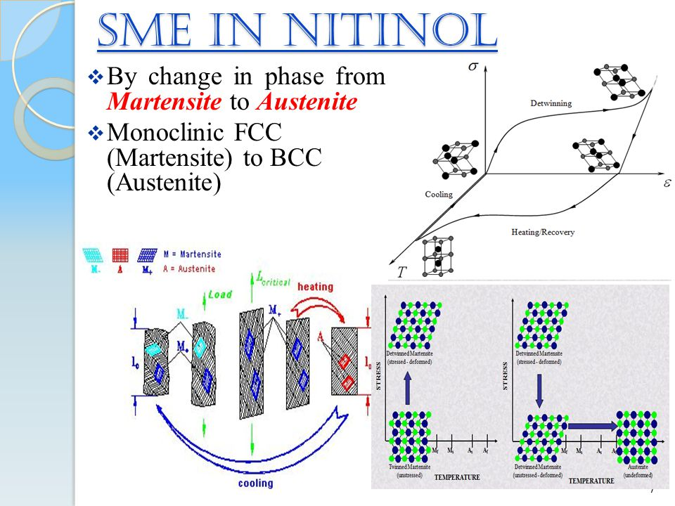 SME in NiTinol By change in phase from Martensite to Austenite