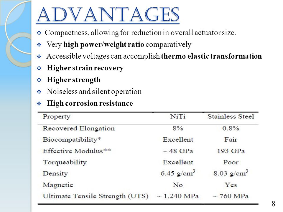 ADVANTAGES Compactness, allowing for reduction in overall actuator size. Very high power/weight ratio comparatively.