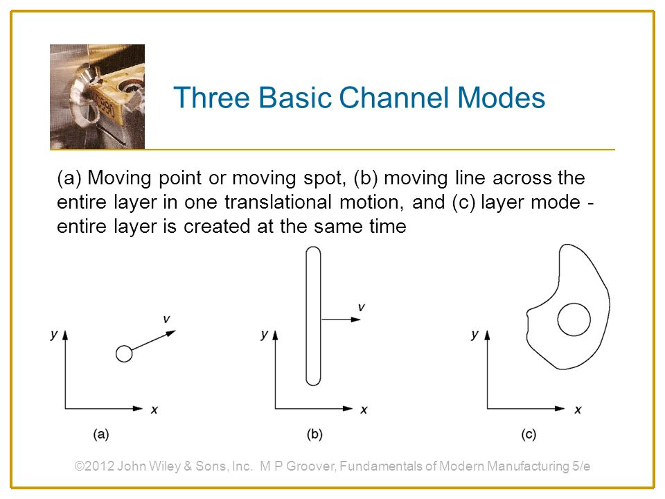 Three Basic Channel Modes
