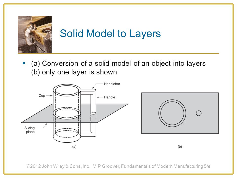 Solid Model to Layers (a) Conversion of a solid model of an object into layers (b) only one layer is shown.