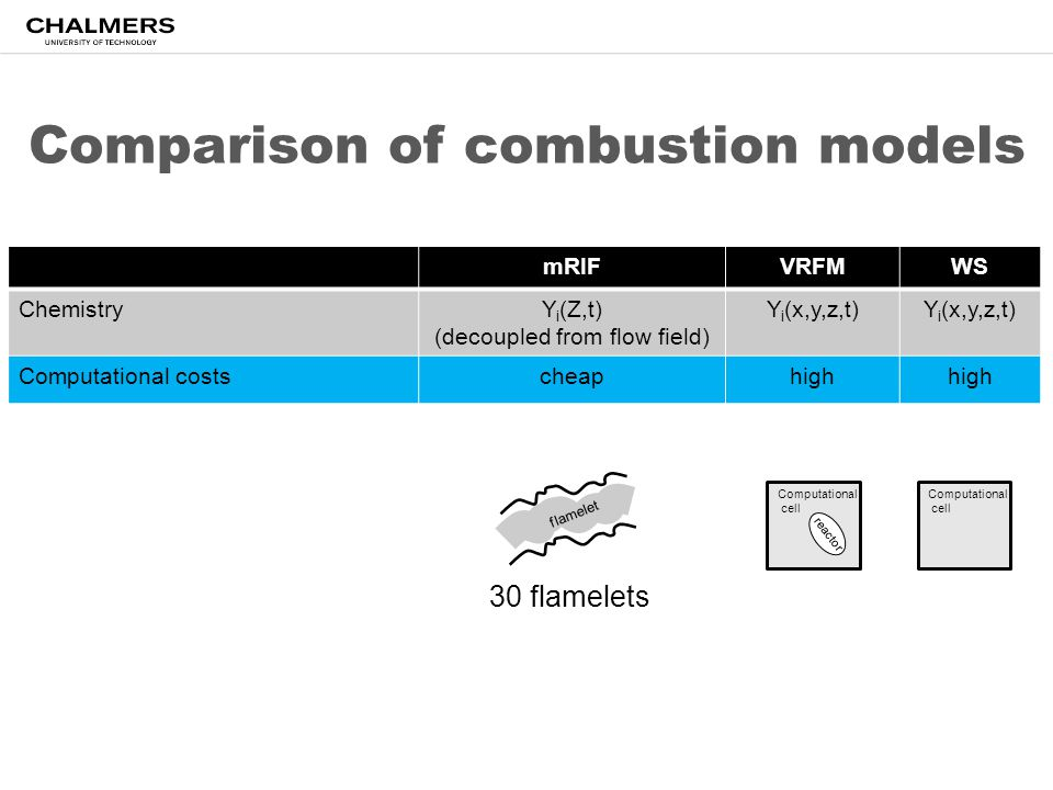 Comparison of combustion models