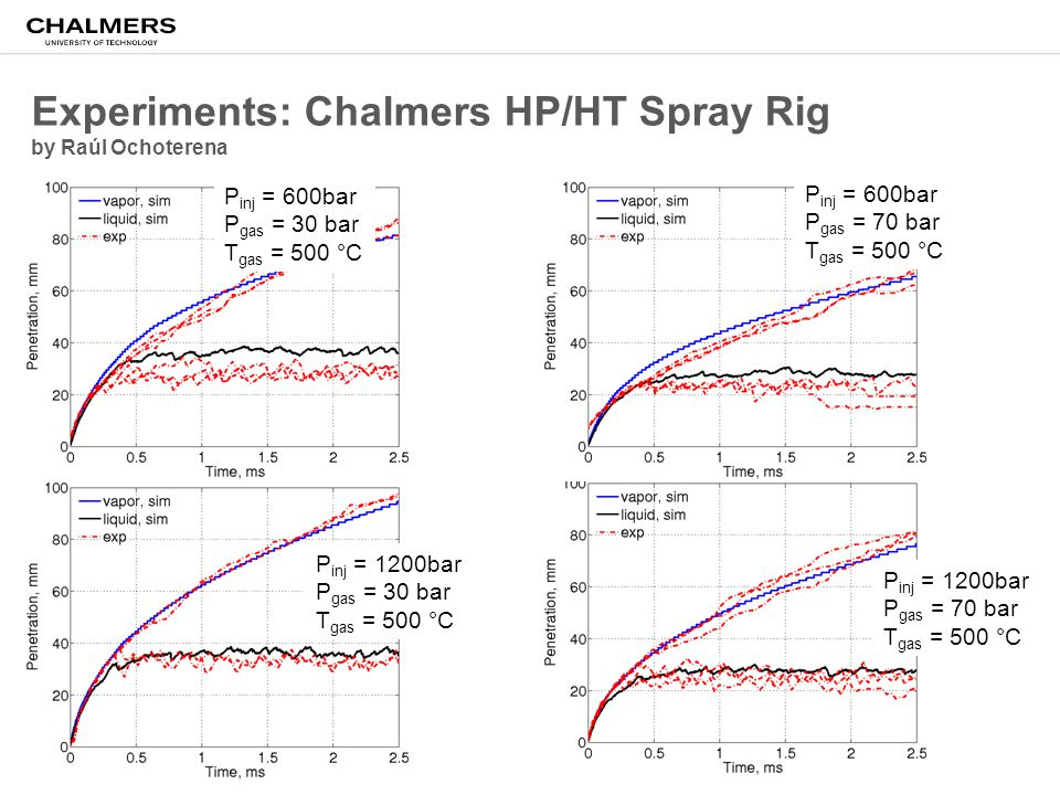 Experiments: Chalmers HP/HT Spray Rig