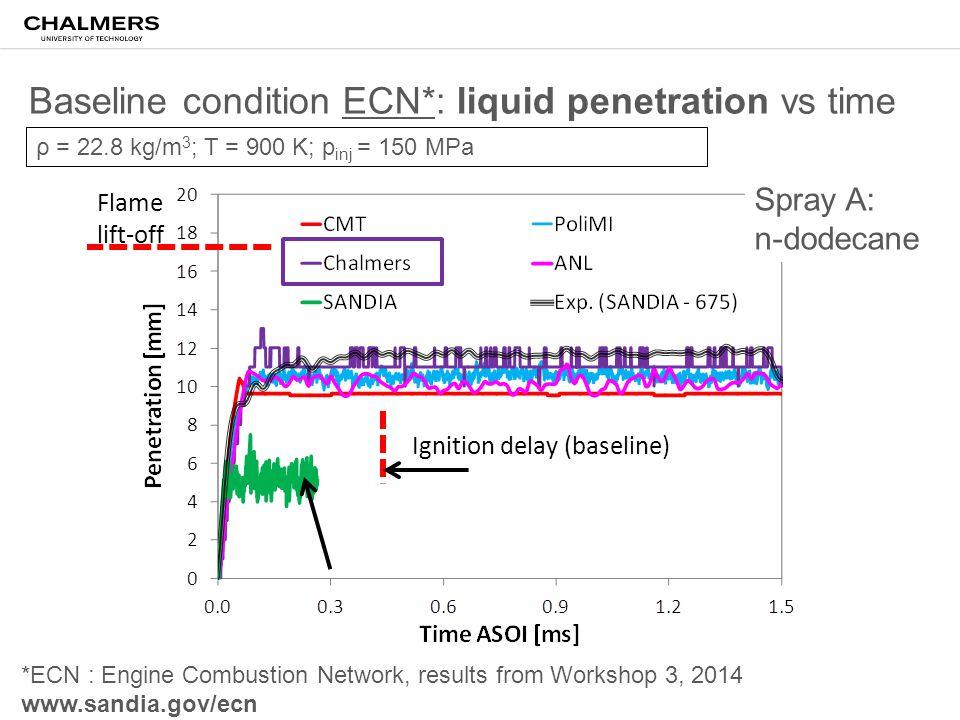 Baseline condition ECN*: liquid penetration vs time