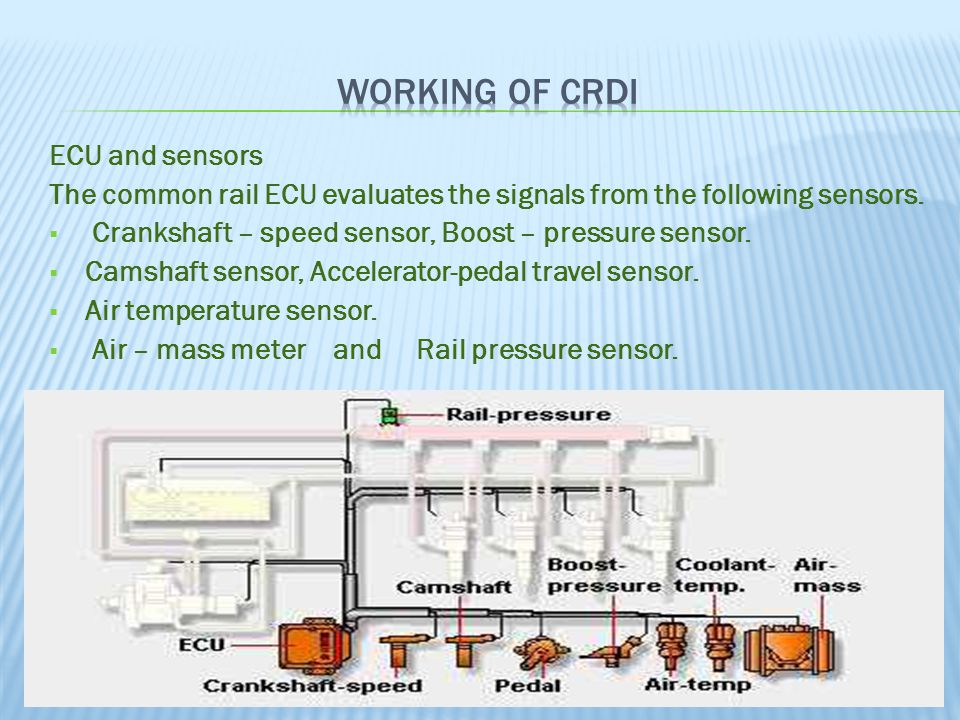 Working Of CRDi ECU and sensors