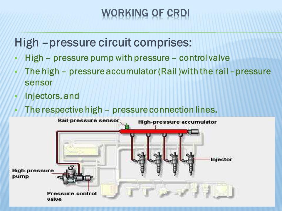 High –pressure circuit comprises: