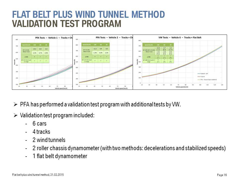 flat belt plus wind tunnel Method Validation Test Program