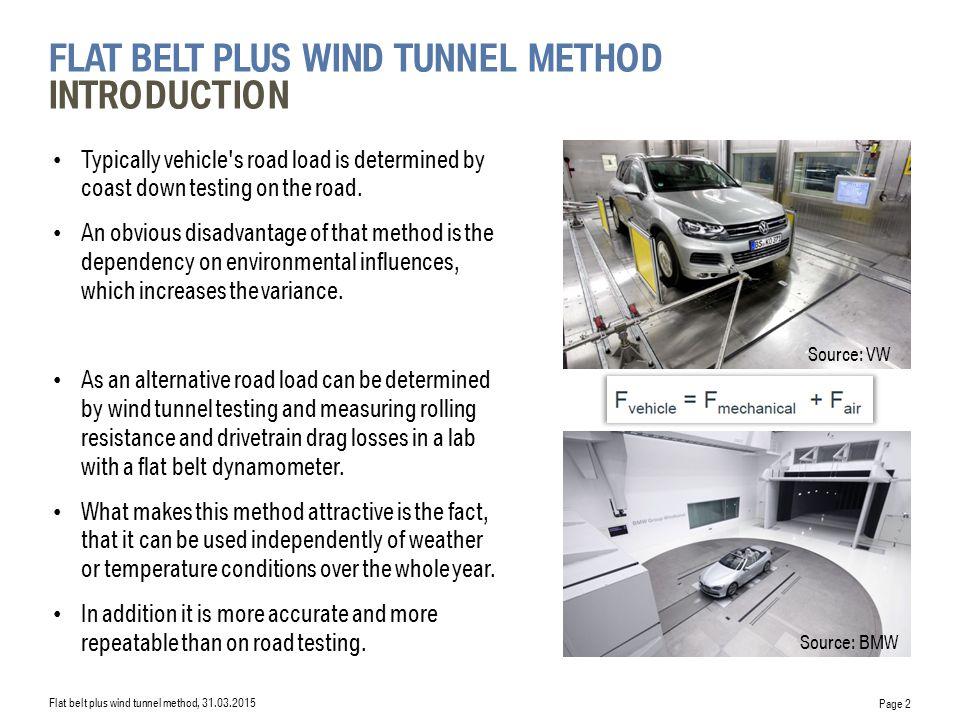 flat belt plus wind tunnel Method Introduction